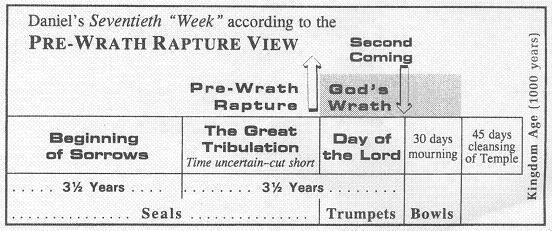 Pre-wrath diagram